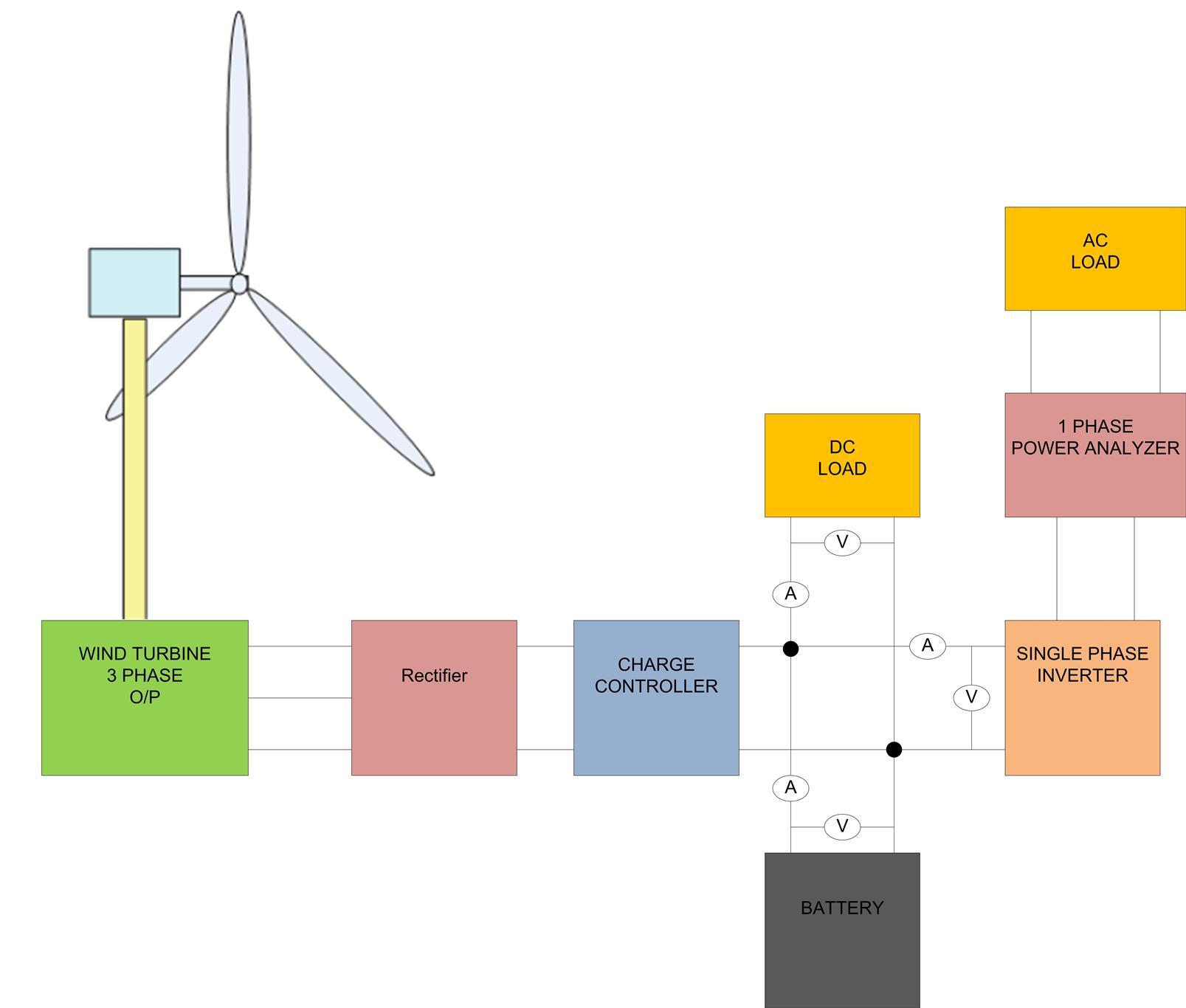 Block Diagram of Wind Energy Training System