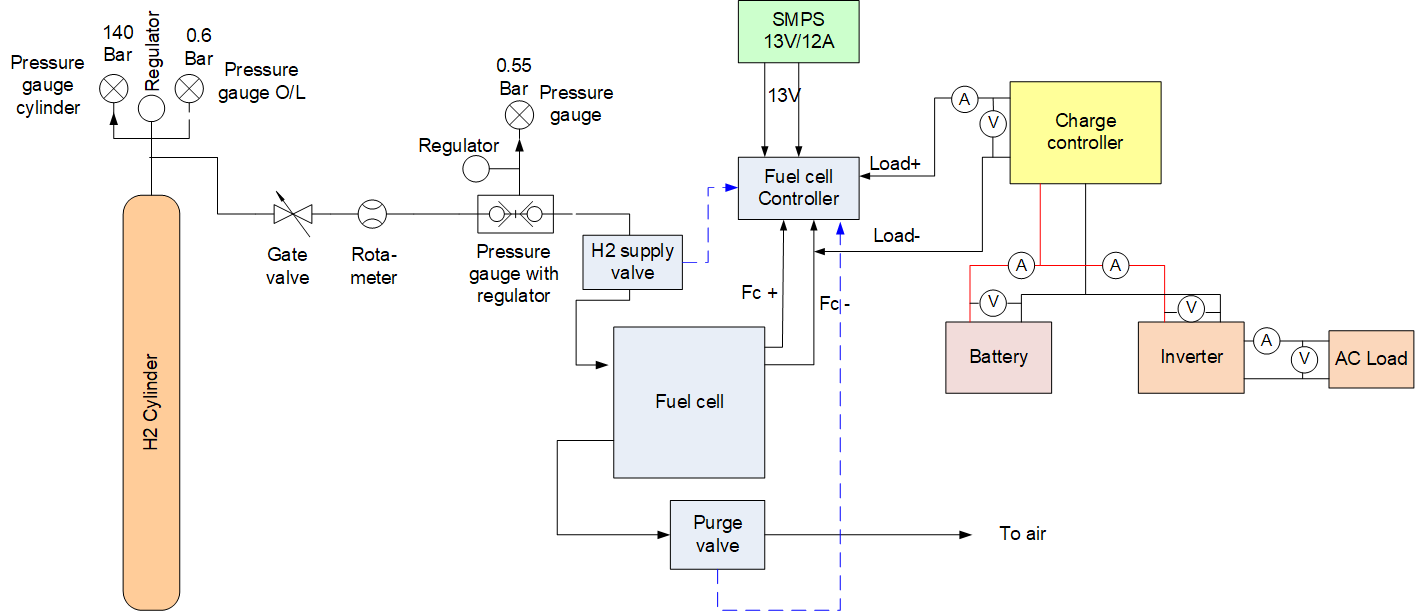 Block Diagram of Fuel Cell Training System